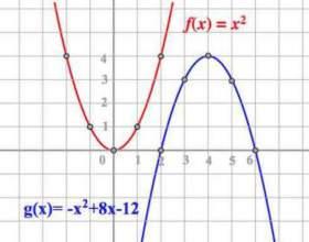 Що таке парабола? фото
