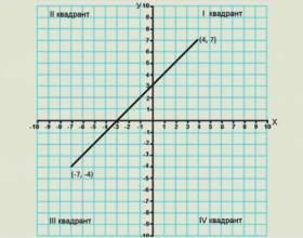 Як знайти довжину відрізка? фото
