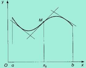 Як знайти графік функції? фото
