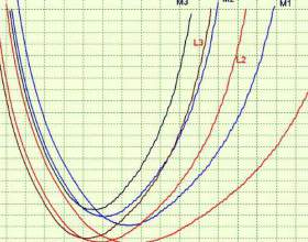 Як знайти параболу? фото