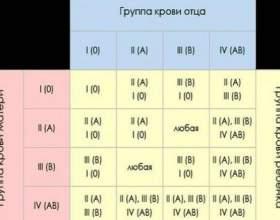 Як визначити групу крові? фото