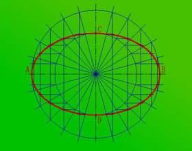 Як побудувати гіперболу? фото