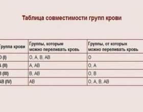 Які групи крові сумісні? фото