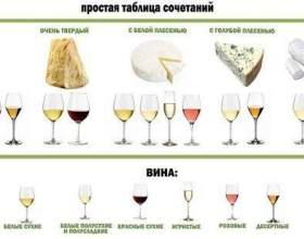 Вчимося поєднувати вино з сирами. Найсмачніші комбінації фото